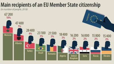 Permalink to:Eurostat: 672,300 people acquired citizenship in the EU27 in 2018